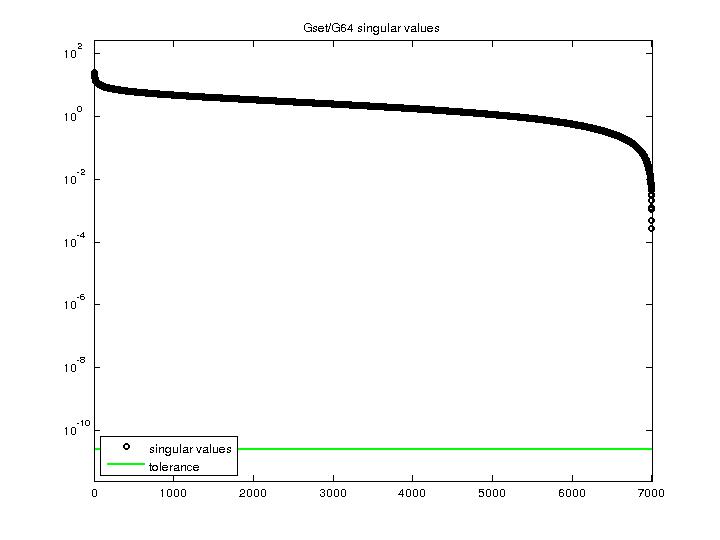 Singular Values of Gset/G64