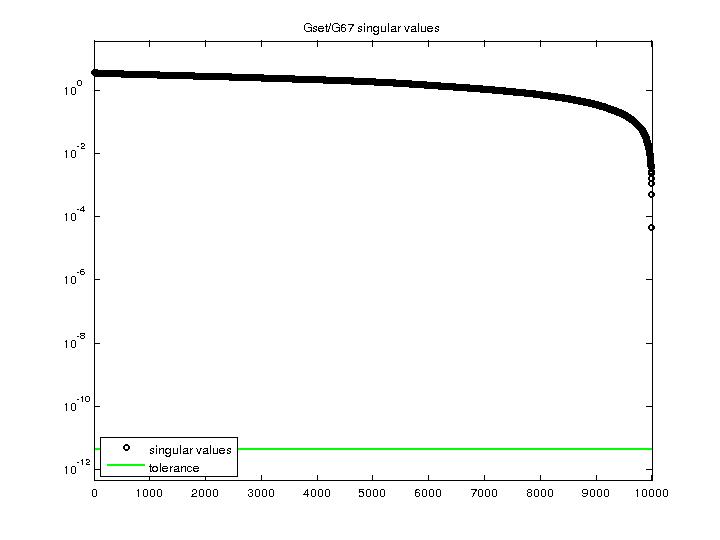 Singular Values of Gset/G67