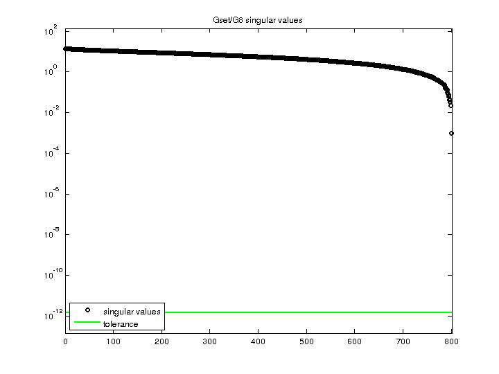 Singular Values of Gset/G8