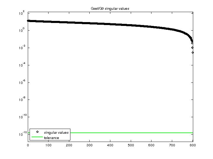 Singular Values of Gset/G9