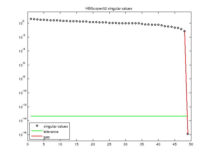 Singular Values of HB/bcspwr02