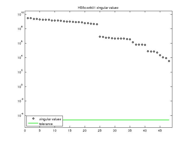 Singular Values of HB/bcsstk01