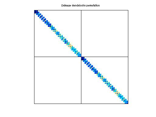 Dulmage-Mendelsohn Permutation of HB/bcsstk03