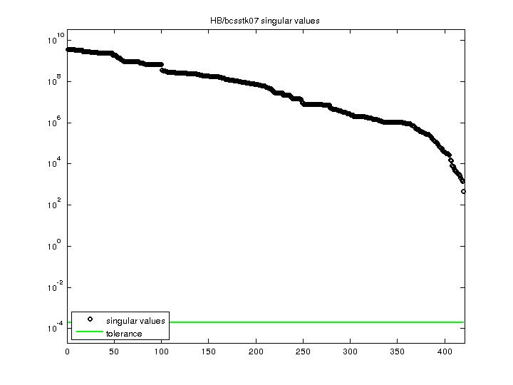 Singular Values of HB/bcsstk07