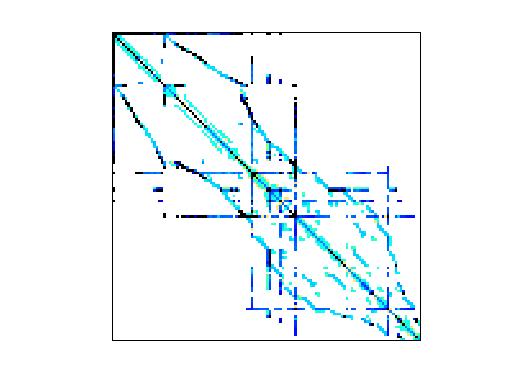 Nonzero Pattern of HB/bcsstk08