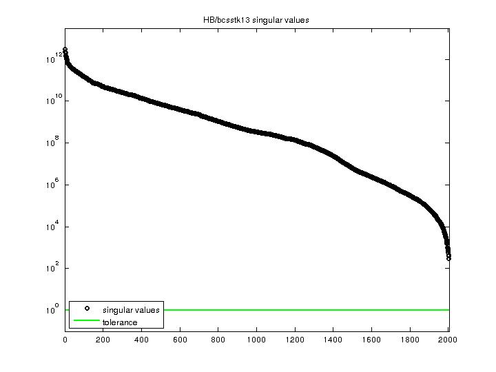 Singular Values of HB/bcsstk13