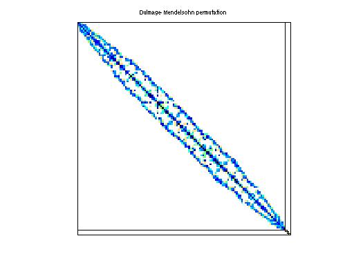 Dulmage-Mendelsohn Permutation of HB/bcsstk14