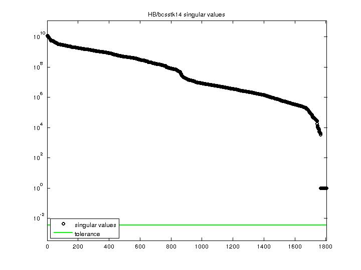 Singular Values of HB/bcsstk14