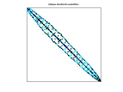Dulmage-Mendelsohn Permutation of HB/bcsstk15