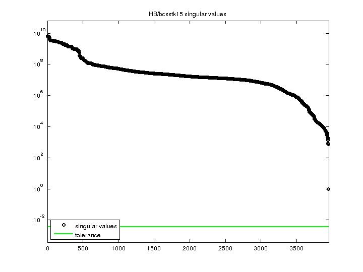 Singular Values of HB/bcsstk15