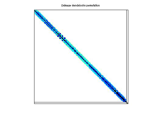 Dulmage-Mendelsohn Permutation of HB/bcsstk16