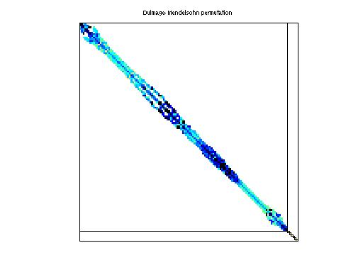 Dulmage-Mendelsohn Permutation of HB/bcsstk17