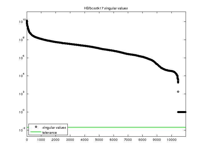 Singular Values of HB/bcsstk17
