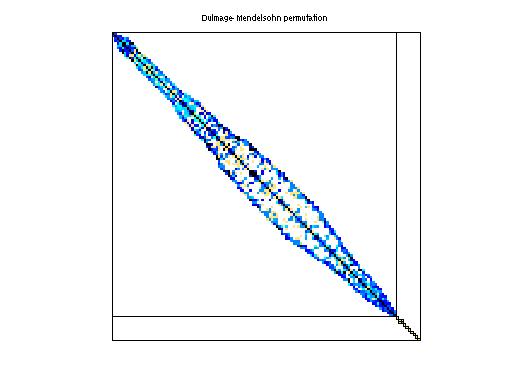 Dulmage-Mendelsohn Permutation of HB/bcsstk18