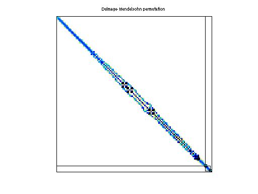 Dulmage-Mendelsohn Permutation of HB/bcsstk20
