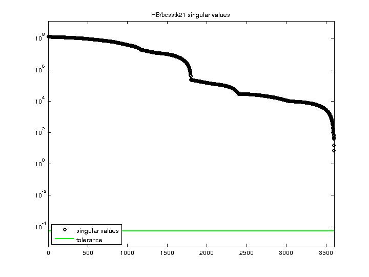 Singular Values of HB/bcsstk21