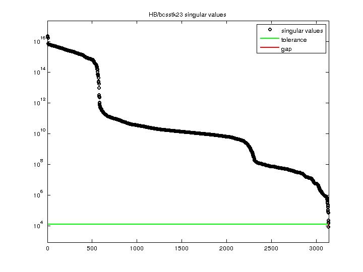 Singular Values of HB/bcsstk23