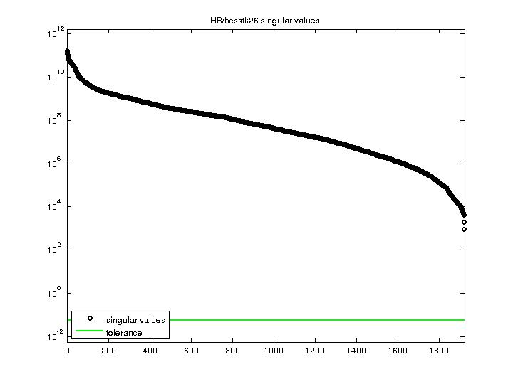 Singular Values of HB/bcsstk26