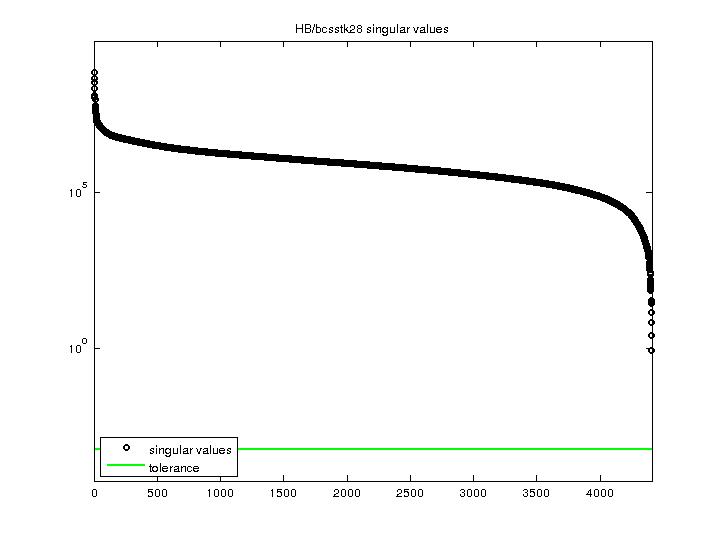 Singular Values of HB/bcsstk28