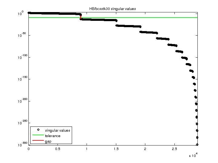Singular Values of HB/bcsstk30