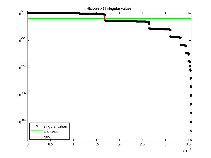 Singular Values of HB/bcsstk31