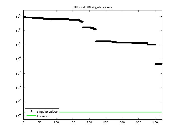 Singular Values of HB/bcsstm06