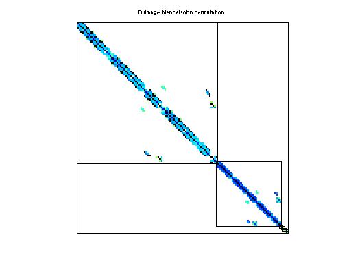 Dulmage-Mendelsohn Permutation of HB/bcsstm12