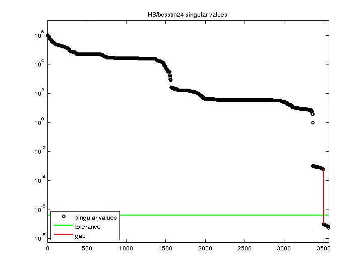 Singular Values of HB/bcsstm24