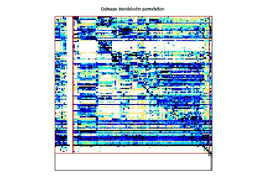Dulmage-Mendelsohn Permutation of HB/beacxc