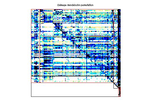 Dulmage-Mendelsohn Permutation of HB/beause