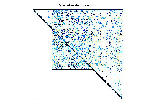 Dulmage-Mendelsohn Permutation of HB/bp_1400