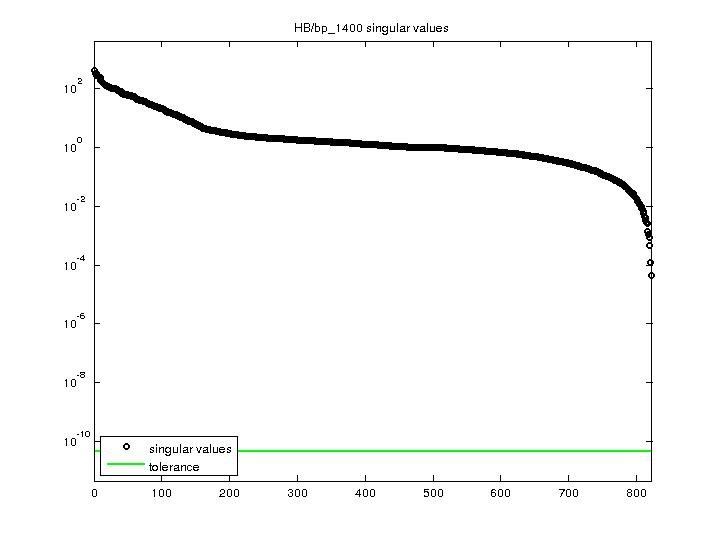 Singular Values of HB/bp_1400