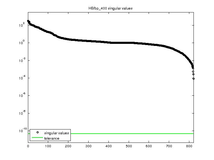 Singular Values of HB/bp_400