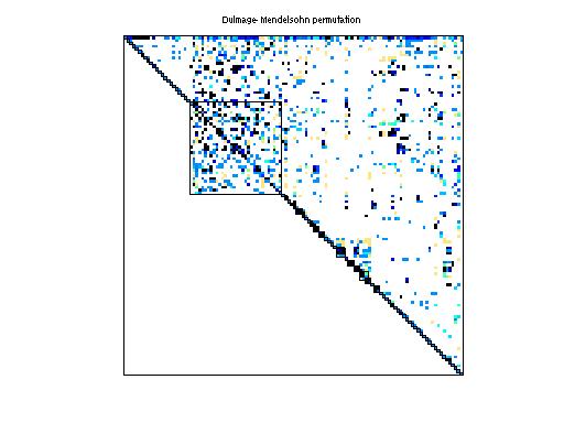 Dulmage-Mendelsohn Permutation of HB/bp_600