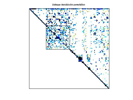 Dulmage-Mendelsohn Permutation of HB/bp_800