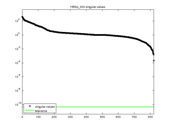 Singular Values of HB/bp_800