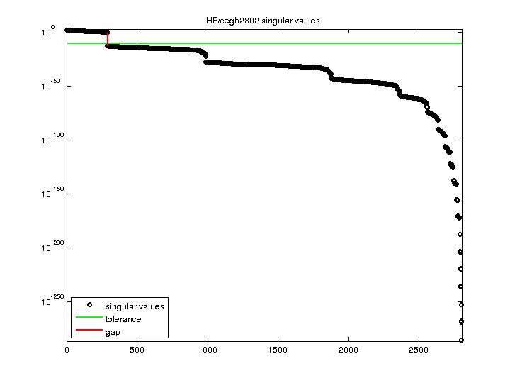 Singular Values of HB/cegb2802