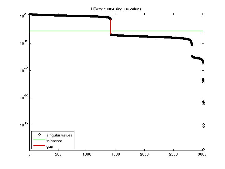 Singular Values of HB/cegb3024