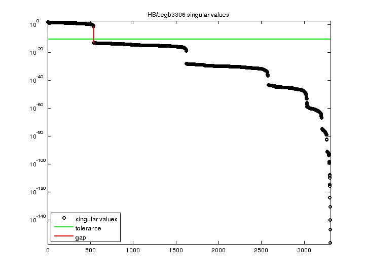 Singular Values of HB/cegb3306