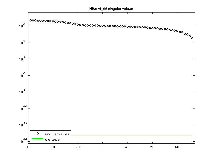 Singular Values of HB/dwt_66