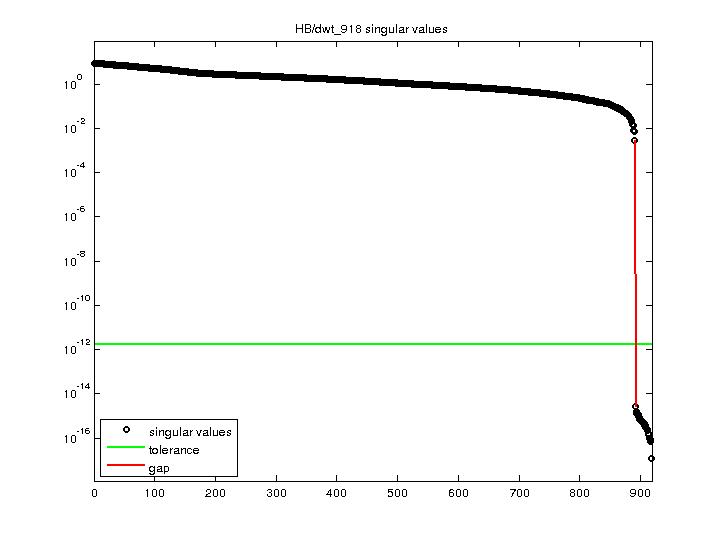 Singular Values of HB/dwt_918