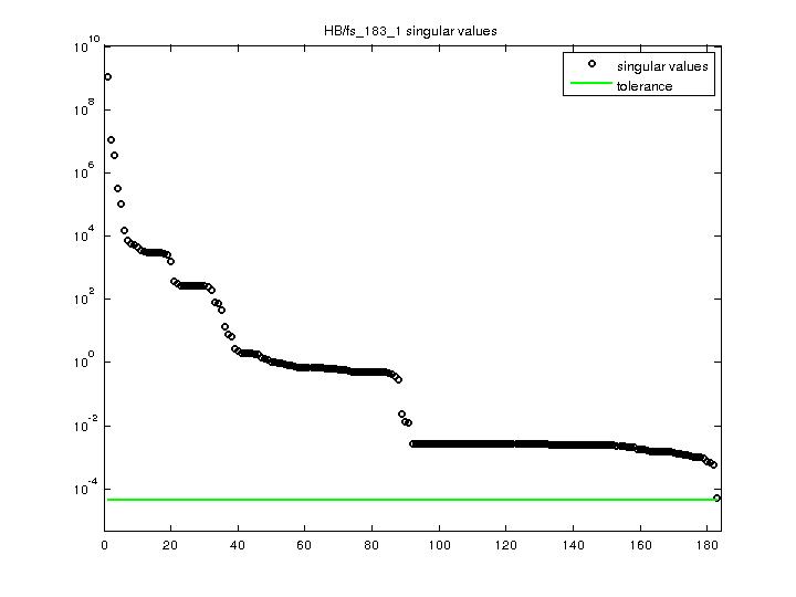 Singular Values of HB/fs_183_1
