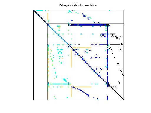 Dulmage-Mendelsohn Permutation of HB/fs_183_3