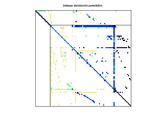 Dulmage-Mendelsohn Permutation of HB/fs_183_4