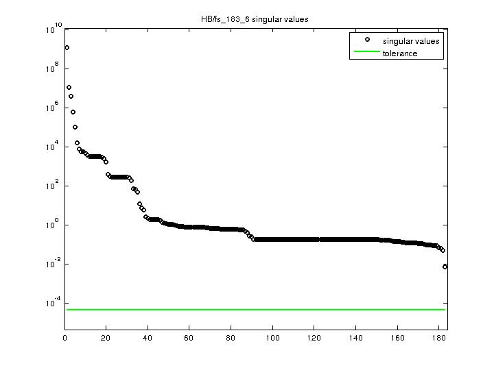 Singular Values of HB/fs_183_6