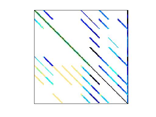 Nonzero Pattern of HB/fs_541_1