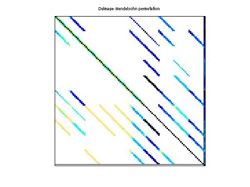 Dulmage-Mendelsohn Permutation of HB/fs_541_1