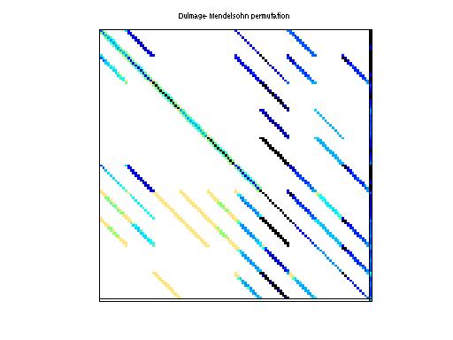 Dulmage-Mendelsohn Permutation of HB/fs_541_2