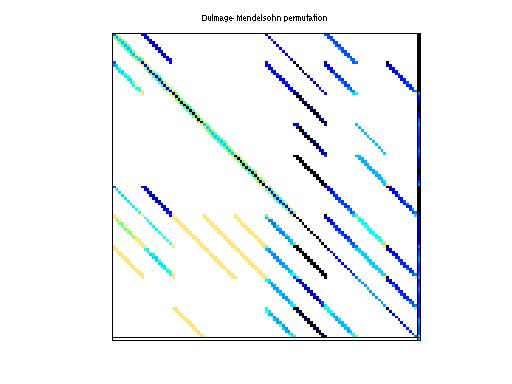 Dulmage-Mendelsohn Permutation of HB/fs_541_4