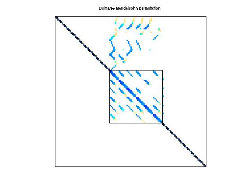 Dulmage-Mendelsohn Permutation of HB/fs_680_1
